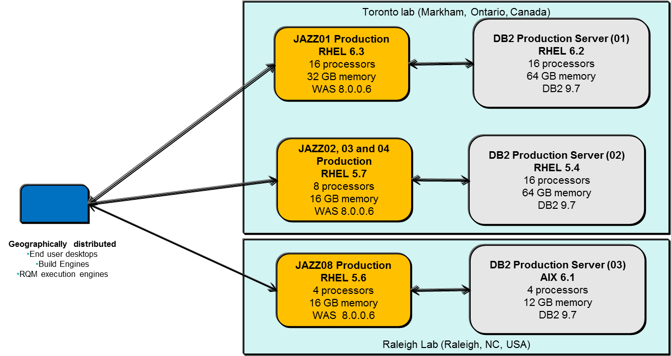Jazz.net Architecture