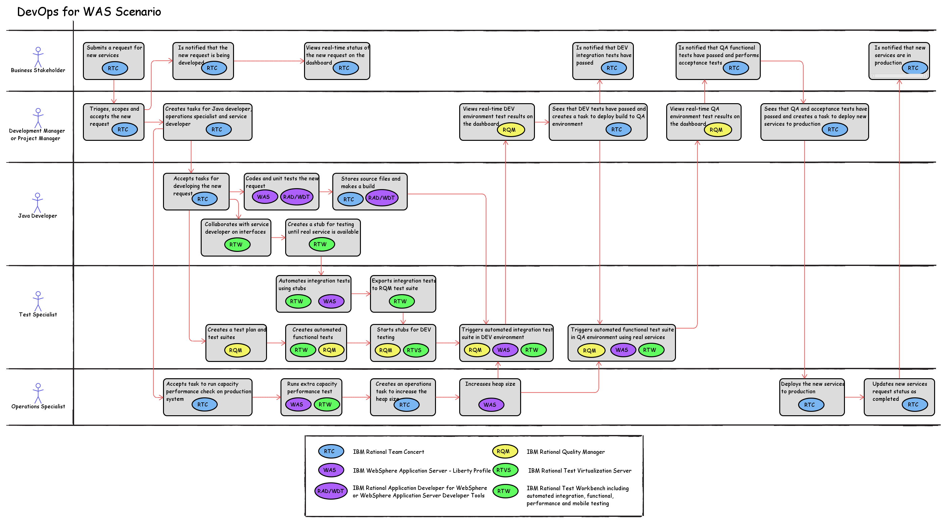 Integrationsystemscore deployment twiki devops for websphere application server falaconquin