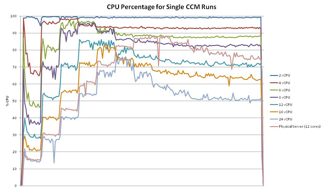ccm1_CPU_compare.jpg