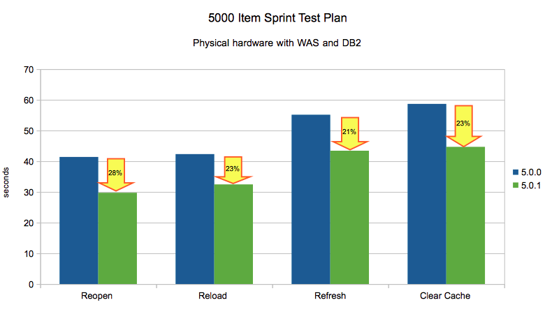 5000_Item_Sprint_Plan_WAS_DB2.png