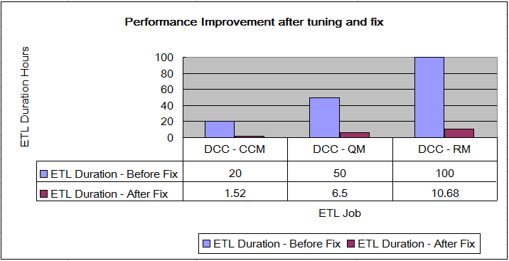 PerformanceImprovementOracle.png