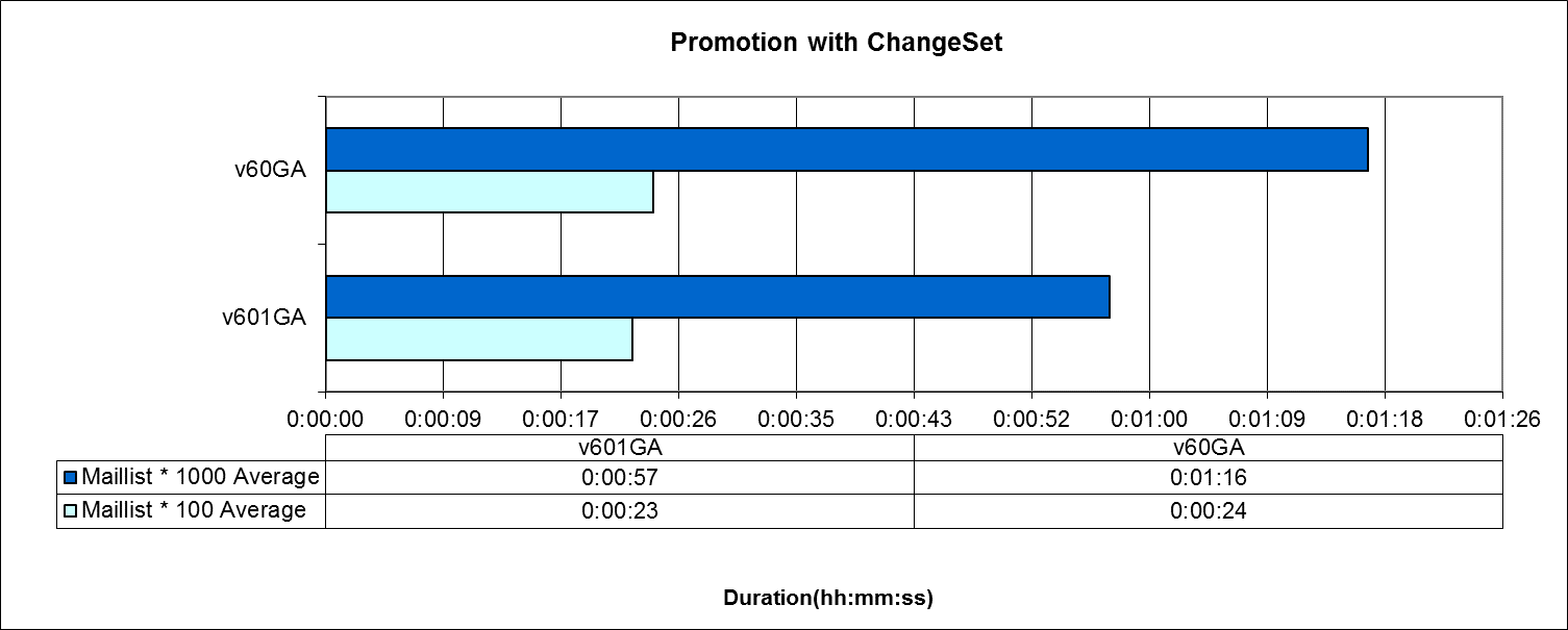promotion_with_changeset_2.png