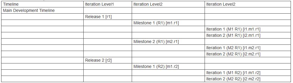 rtcprocessfundamentals deployment twiki