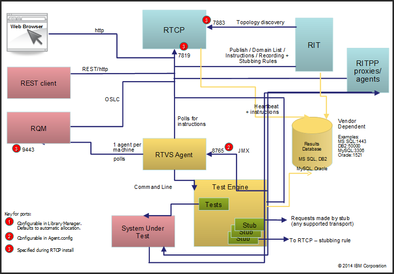 RTVS_Overview_Diagram.png