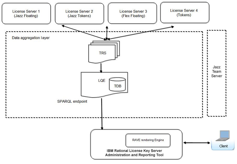 RationalLicenseKeyServerAdministrationAndReportingTool