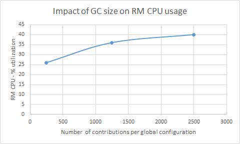 GCCPUImpact.png