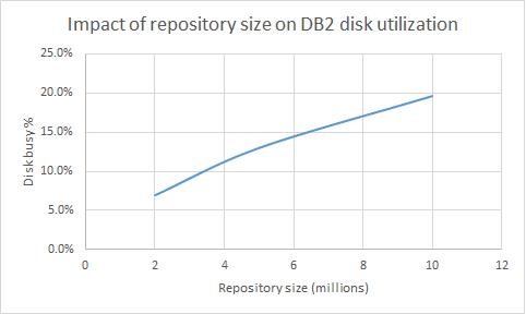 RepoSizeDiskDB2.png
