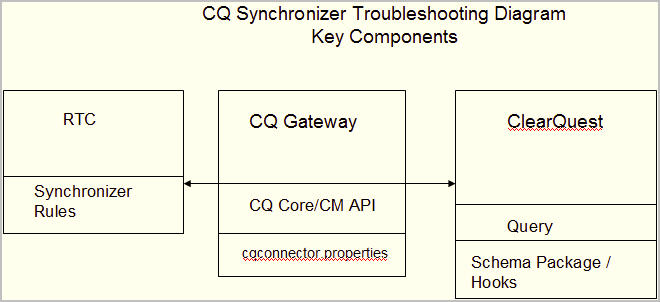 cq-synchronizer-troubleshooting-diagram.jpg
